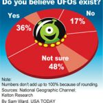Most Americans believe their government keeps UFO secrets
